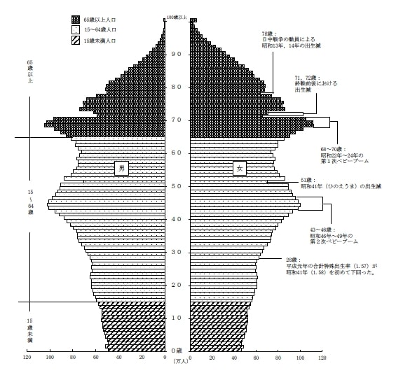 統計局ホームページ